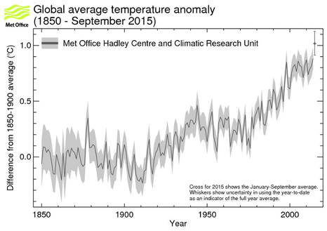 global_average_temp_sept2015
