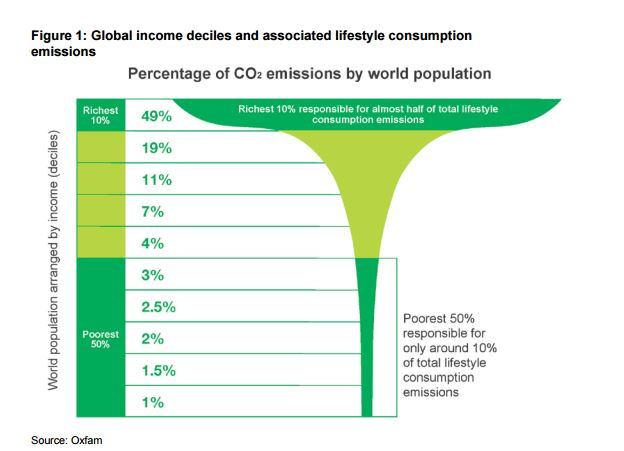 carbon emissions inequality