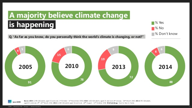 climate change happening or not
