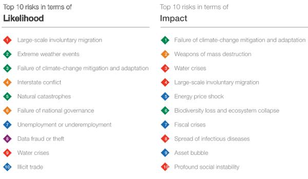 global-risks-2016