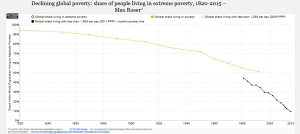 poverty-over-200-years