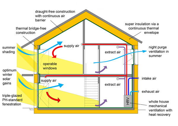 When passive house standards become standard make wealth for Passive energy house design