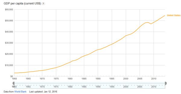 us-gdp-per-capita