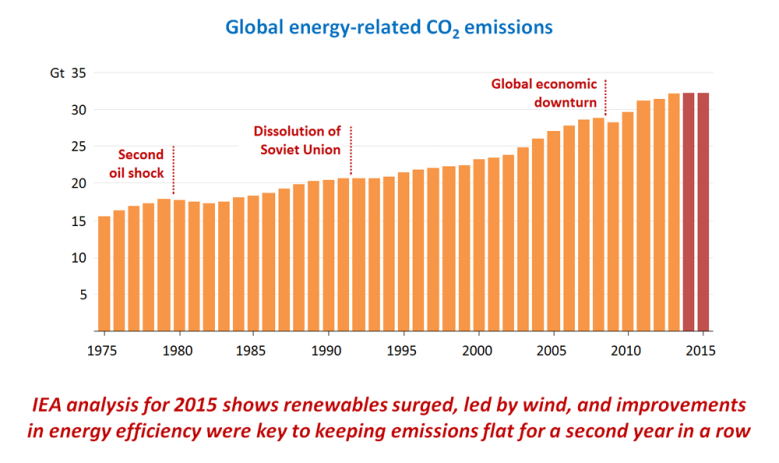 co2 decoupling global