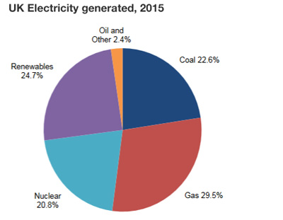 uk-electricity-generation