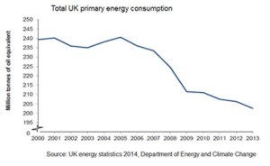 uk energy demand