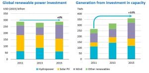 renewable-energy-investment