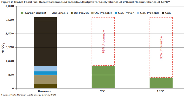 fossil-fuels-and-carbon-budgets
