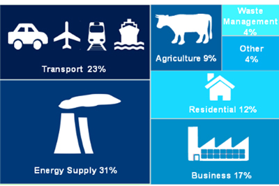 uk-emissions-2014-decc