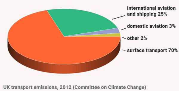 uk-transport-emissions