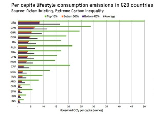 carbon-inequality